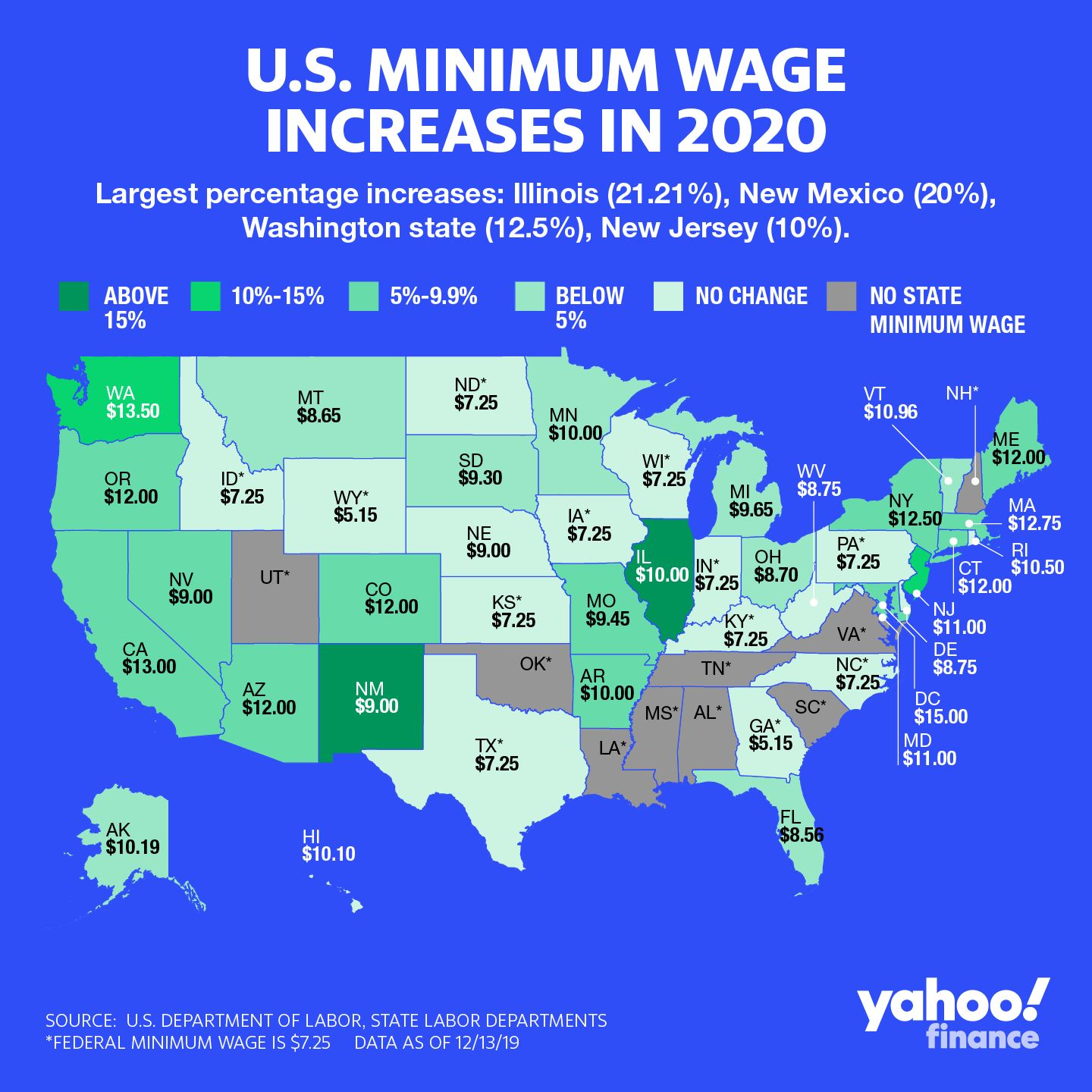 These 21 states are raising their minimum wage for 2020